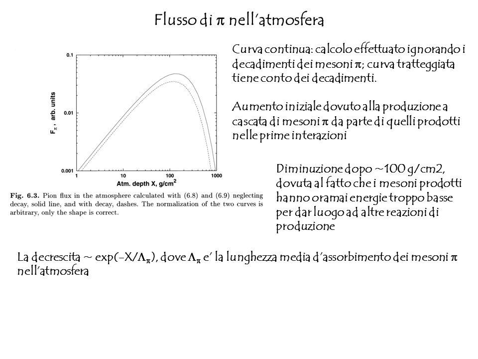 Flusso di nellatmosfera Curva continua: calcolo effettuato ignorando i decadimenti dei mesoni ; curva tratteggiata tiene conto dei decadimenti. Aument