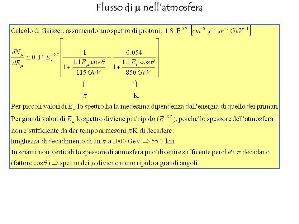 Leffetto descritto diviene evidente nel plot del rapporto tra flusso ad angolo e flusso verticale