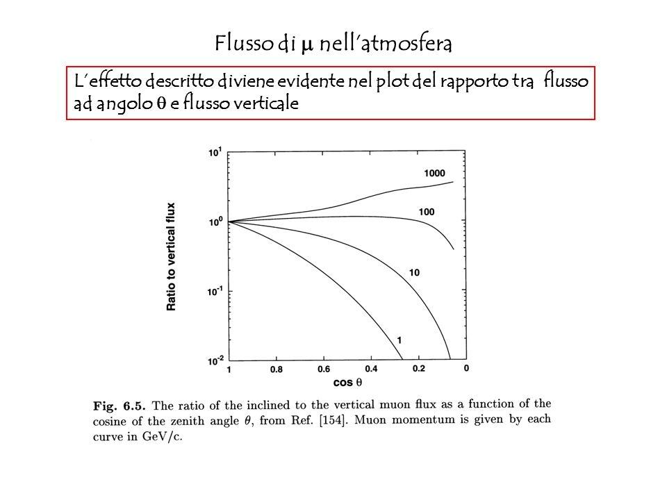 Misure sperimentali del flusso di nellatmosfera Flusso moltiplicato per p 2 Linea continua: flusso calcolato (calcolo unidimensionale) Disaccordo tra dati e calcolo a circa (1-20) GeV