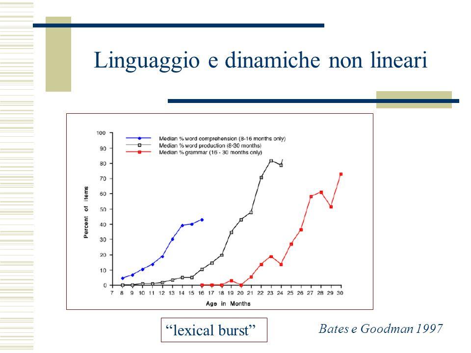 Linguaggio e dinamiche non lineari lexical burst Bates e Goodman 1997