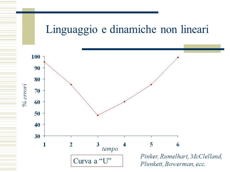 Linguaggio e dinamiche non lineari Curva a U Pinker, Rumelhart, McClelland, Plunkett, Bowerman, ecc.