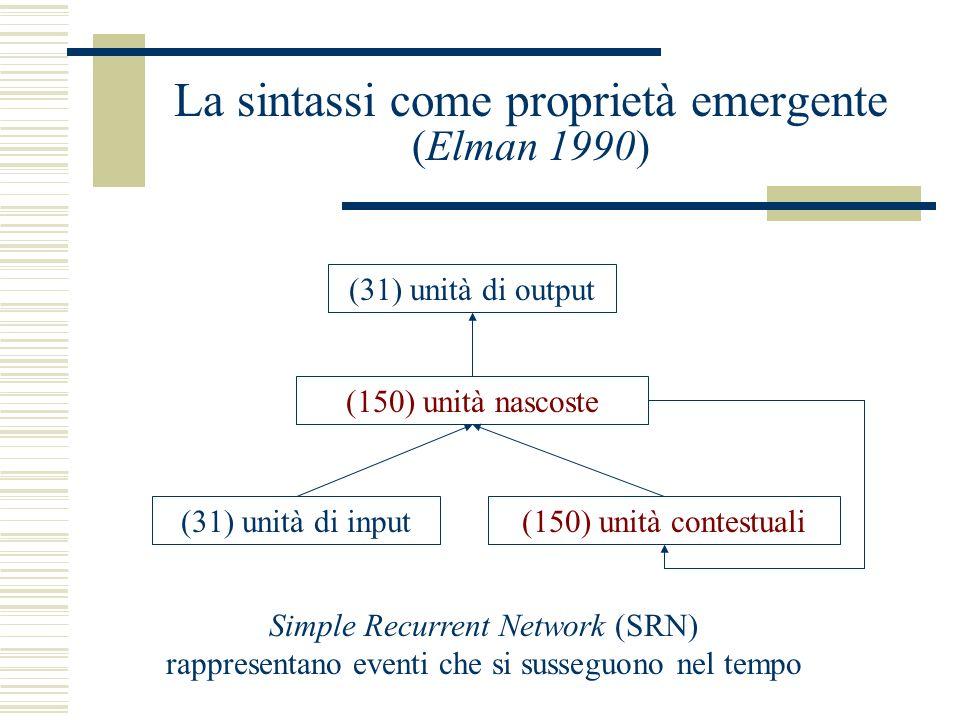 La sintassi come proprietà emergente (Elman 1990) (31) unità di output (31) unità di input (150) unità nascoste (150) unità contestuali Simple Recurrent Network (SRN) rappresentano eventi che si susseguono nel tempo
