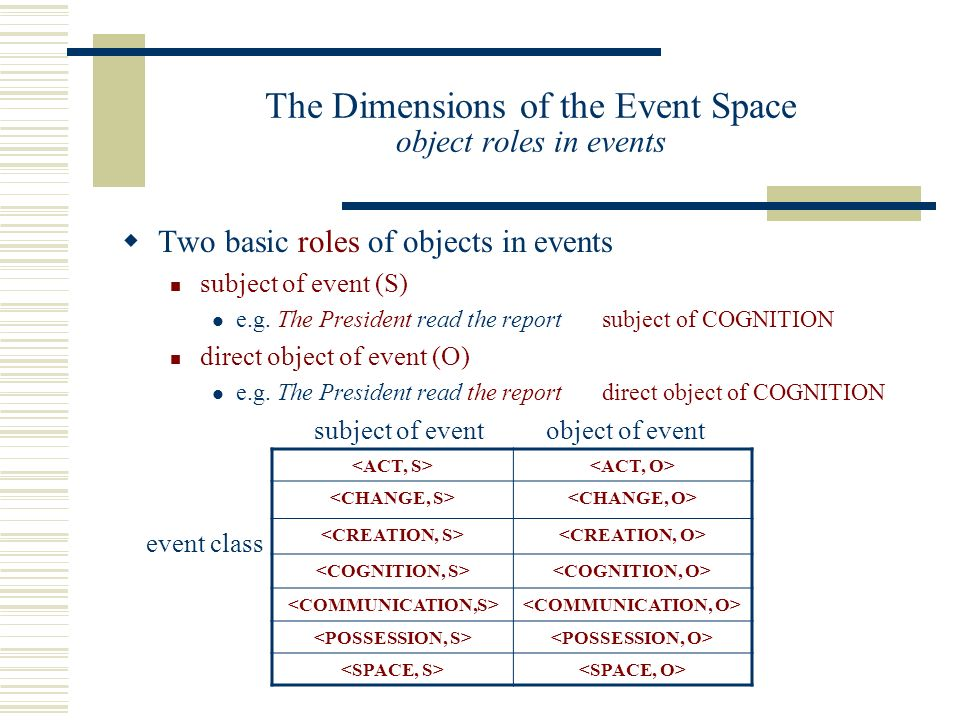 The Dimensions of the Event Space object roles in events Two basic roles of objects in events subject of event (S) e.g.