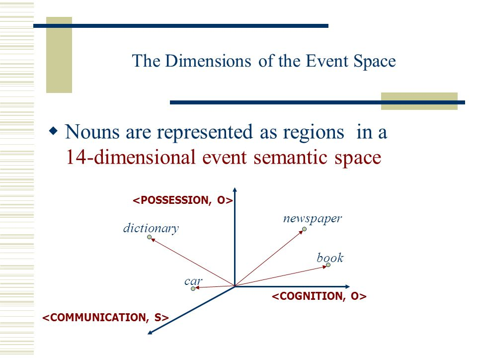 The Dimensions of the Event Space Nouns are represented as regions in a 14-dimensional event semantic space newspaper book dictionary car
