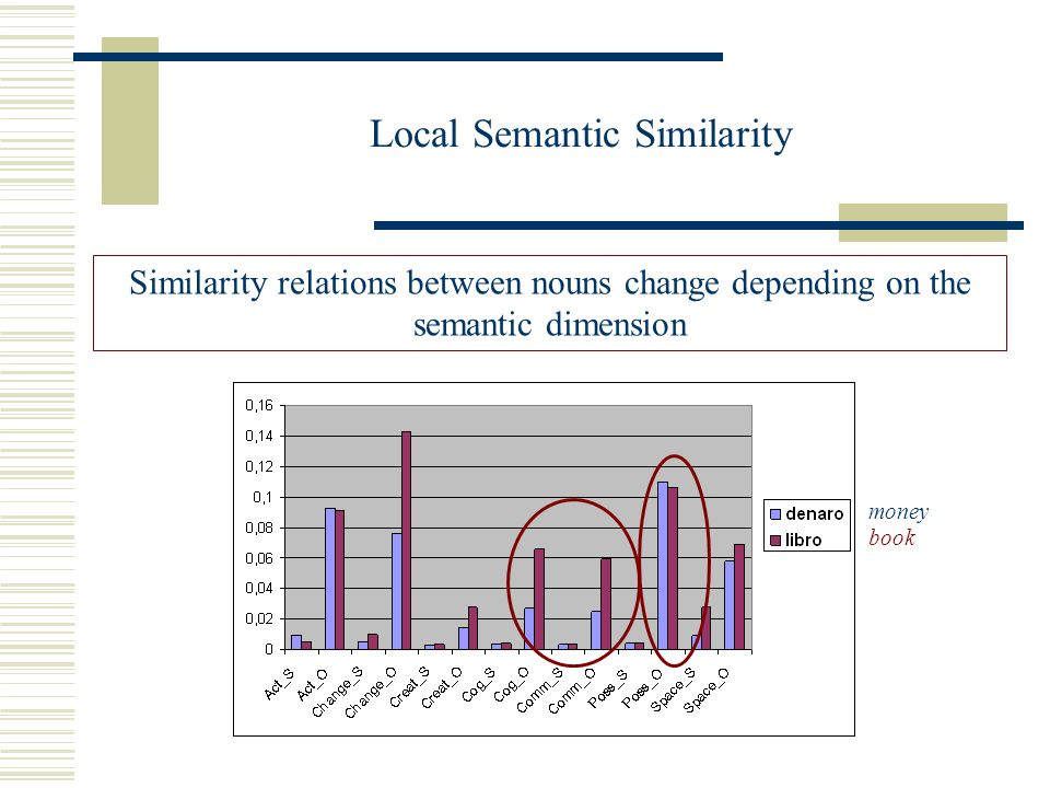 Local Semantic Similarity Similarity relations between nouns change depending on the semantic dimension money book