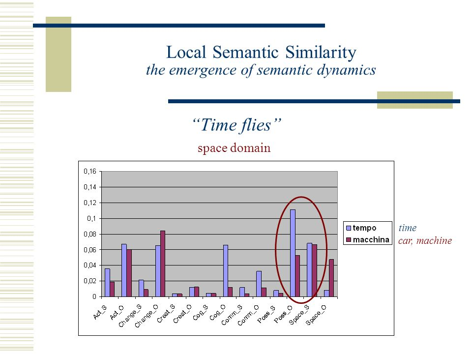 Local Semantic Similarity the emergence of semantic dynamics Time flies space domain time car, machine