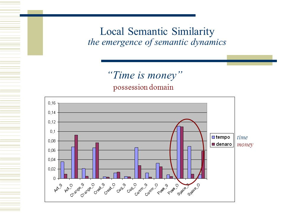 Local Semantic Similarity the emergence of semantic dynamics Time is money possession domain time money