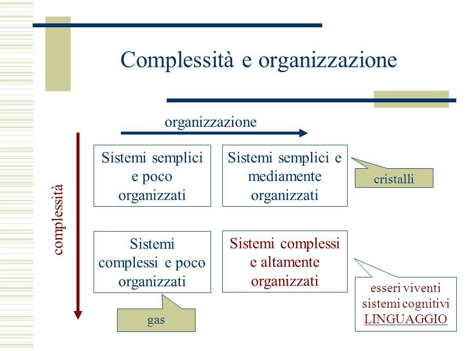 Complessità e organizzazione Sistemi semplici e poco organizzati Sistemi semplici e mediamente organizzati Sistemi complessi e poco organizzati Sistemi complessi e altamente organizzati organizzazione complessità gas cristalli esseri viventi sistemi cognitivi LINGUAGGIO