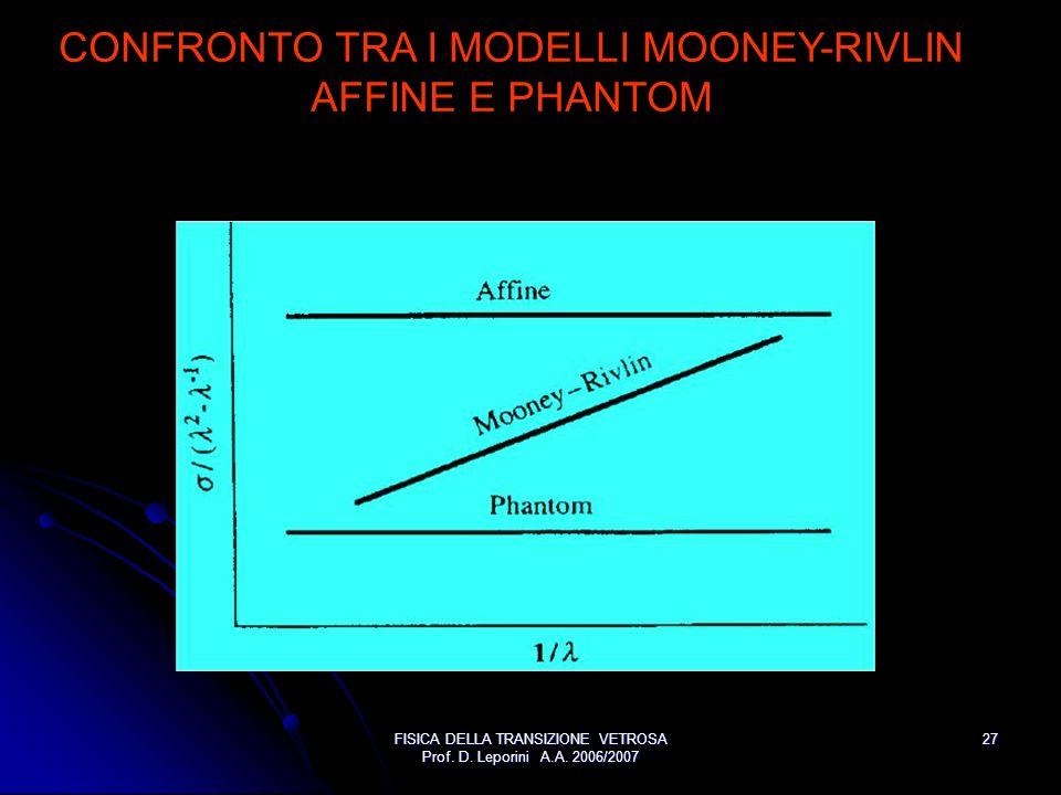 FISICA DELLA TRANSIZIONE VETROSA Prof. D. Leporini A.A. 2006/2007 27 CONFRONTO TRA I MODELLI MOONEY-RIVLIN AFFINE E PHANTOM