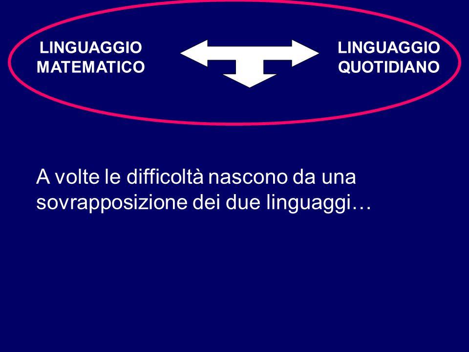 LINGUAGGIO MATEMATICO LINGUAGGIO QUOTIDIANO A volte le difficoltà nascono da una sovrapposizione dei due linguaggi…