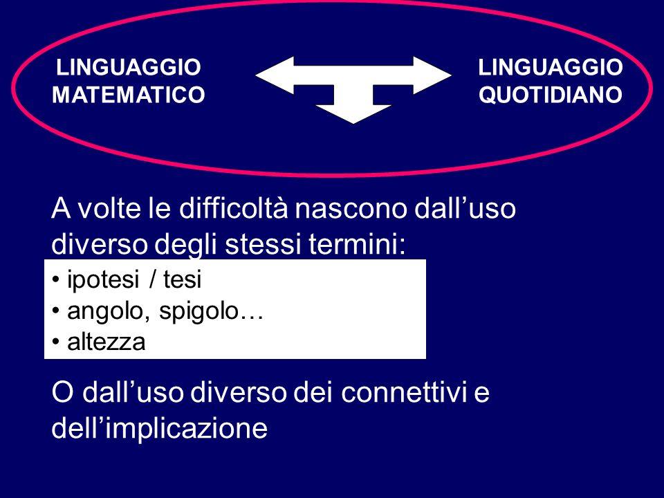 LINGUAGGIO MATEMATICO LINGUAGGIO QUOTIDIANO A volte le difficoltà nascono dalluso diverso degli stessi termini: ipotesi / tesi angolo, spigolo… altezz