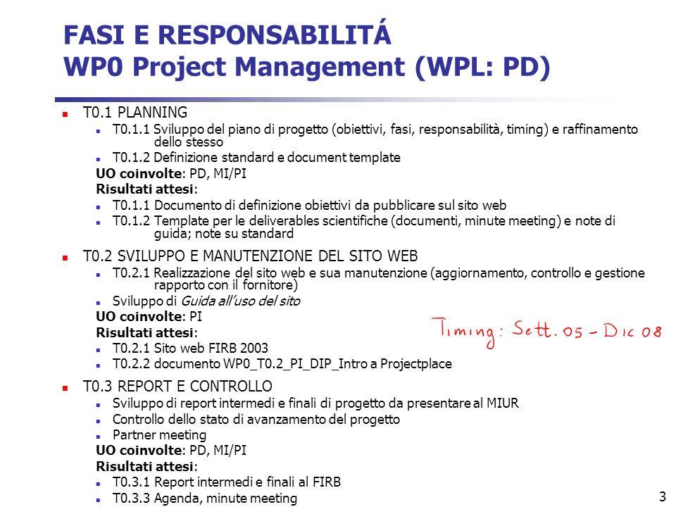 3 FASI E RESPONSABILITÁ WP0 Project Management (WPL: PD) T0.1 PLANNING T0.1.1 Sviluppo del piano di progetto (obiettivi, fasi, responsabilità, timing) e raffinamento dello stesso T0.1.2 Definizione standard e document template UO coinvolte: PD, MI/PI Risultati attesi: T0.1.1Documento di definizione obiettivi da pubblicare sul sito web T0.1.2Template per le deliverables scientifiche (documenti, minute meeting) e note di guida; note su standard T0.2 SVILUPPO E MANUTENZIONE DEL SITO WEB T0.2.1 Realizzazione del sito web e sua manutenzione (aggiornamento, controllo e gestione rapporto con il fornitore) Sviluppo di Guida alluso del sito UO coinvolte: PI Risultati attesi: T0.2.1Sito web FIRB 2003 T0.2.2documento WP0_T0.2_PI_DIP_Intro a Projectplace T0.3 REPORT E CONTROLLO Sviluppo di report intermedi e finali di progetto da presentare al MIUR Controllo dello stato di avanzamento del progetto Partner meeting UO coinvolte: PD, MI/PI Risultati attesi: T0.3.1Report intermedi e finali al FIRB T0.3.3Agenda, minute meeting