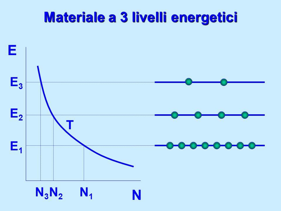 Materiale a 3 livelli energetici E N T E1E1 E3E3 N3N3 N1N1 E2E2 N2N2
