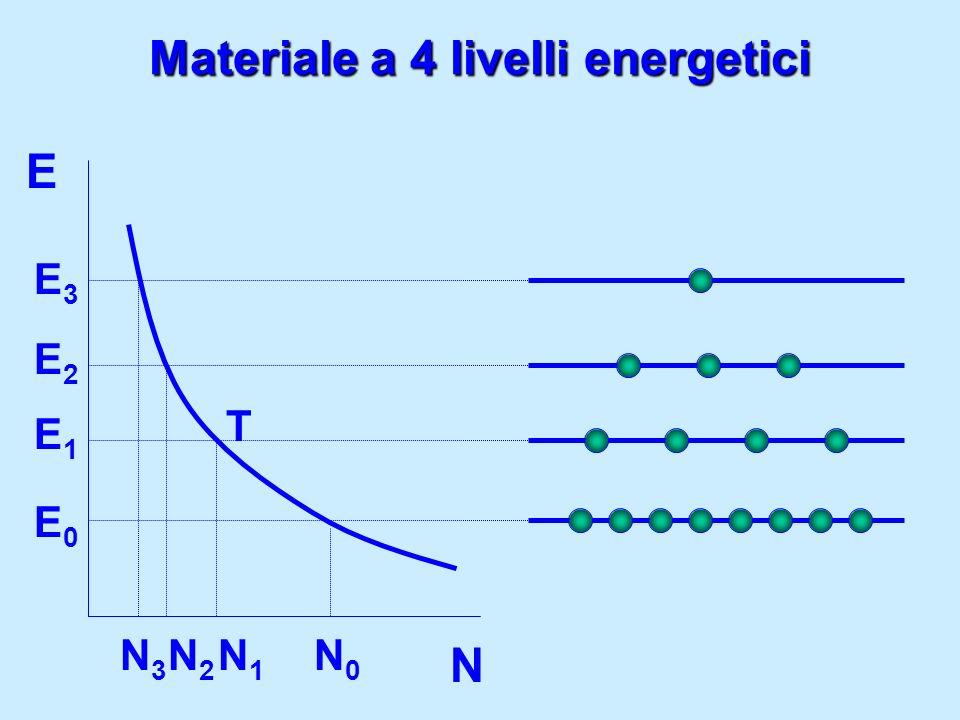 Materiale a 4 livelli energetici E N T E0E0 E3E3 N3N3 N0N0 E2E2 N2N2 E1E1 N1N1