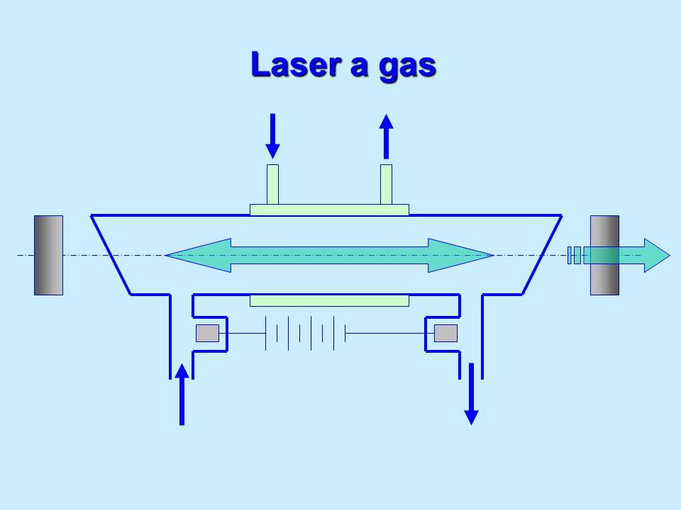 Laser a gas