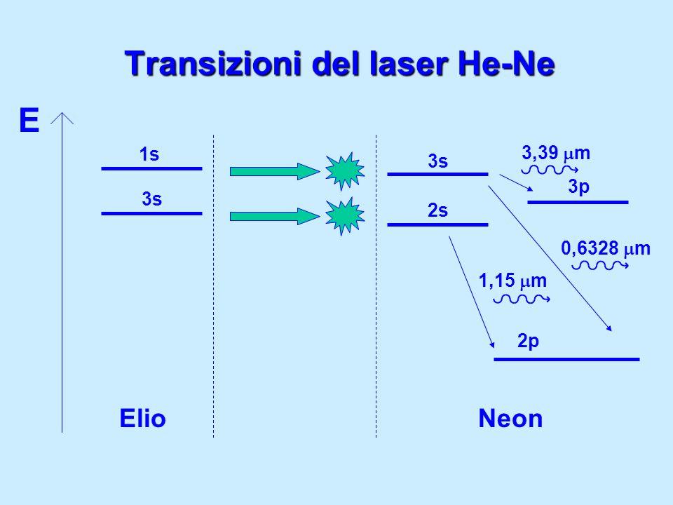 Transizioni del laser He-Ne E ElioNeon 1s 3s 2s 3p 2p 3,39 m 0,6328 m 1,15 m