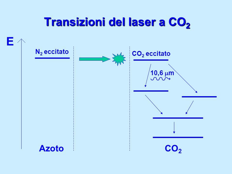 Transizioni del laser a CO 2 E AzotoCO 2 N 2 eccitato CO 2 eccitato 10,6 m