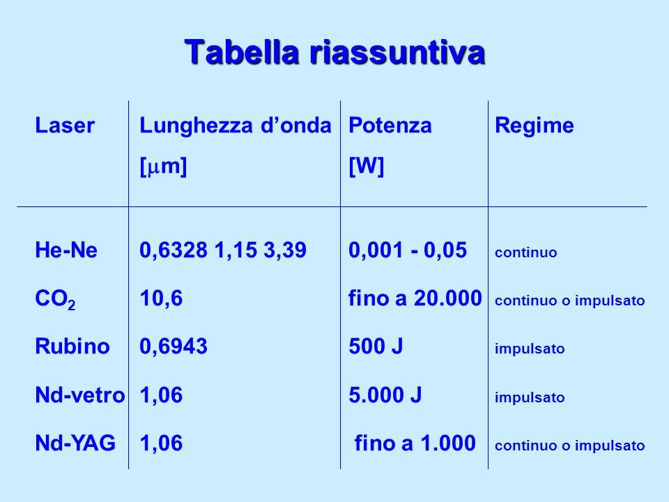 Tabella riassuntiva Laser Lunghezza donda Potenza Regime [ m] [W] He-Ne 0,6328 1,15 3,39 0,001 - 0,05 continuo CO 2 10,6 fino a 20.000 continuo o impu