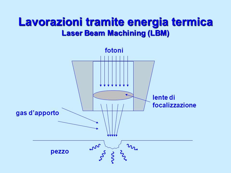Laser Beam Machining (LBM) lente di focalizzazione fotoni gas dapporto pezzo Lavorazioni tramite energia termica