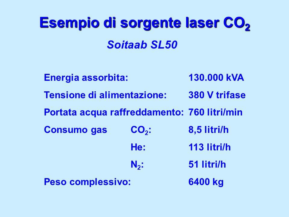 Esempio di sorgente laser CO 2 Soitaab SL50 Energia assorbita:130.000 kVA Tensione di alimentazione:380 V trifase Portata acqua raffreddamento:760 lit