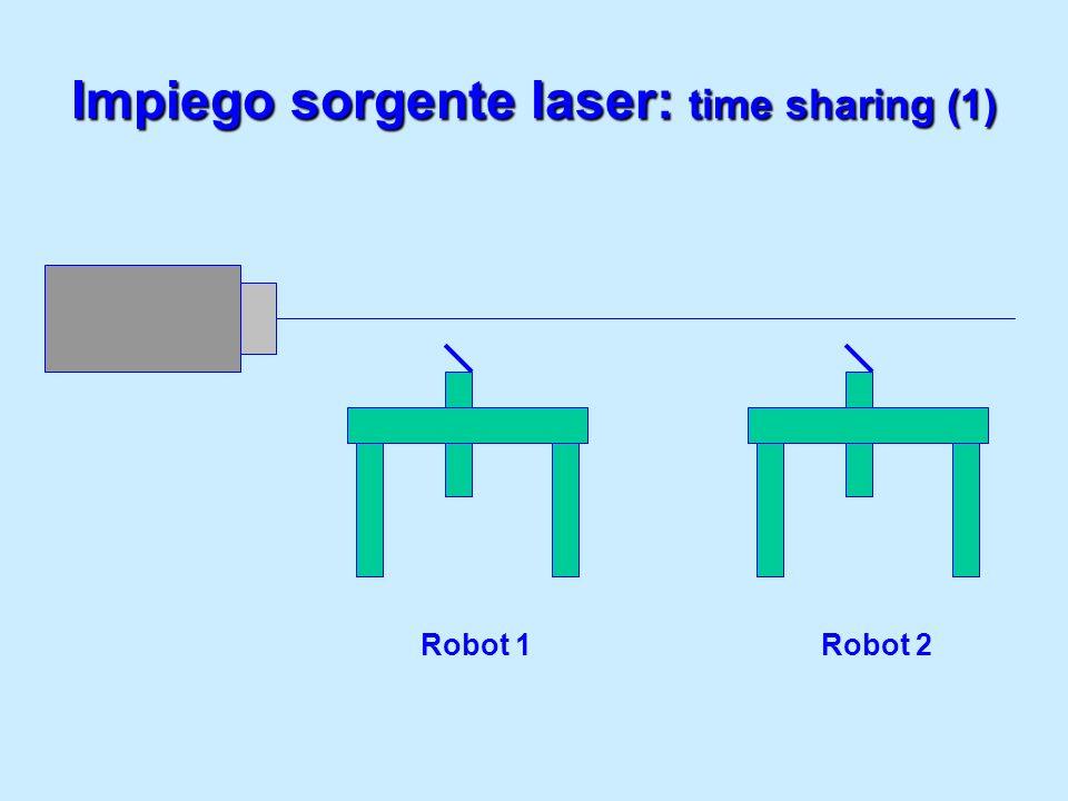 Impiego sorgente laser: time sharing (1) Robot 1Robot 2