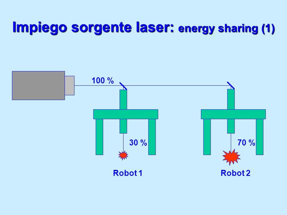 Impiego sorgente laser: energy sharing (1) Robot 1Robot 2 100 % 30 % 70 %