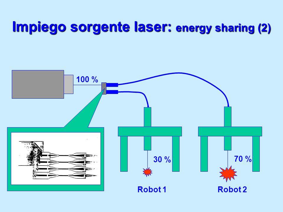 Impiego sorgente laser: energy sharing (2) Robot 1Robot 2 100 % 30 % 70 %