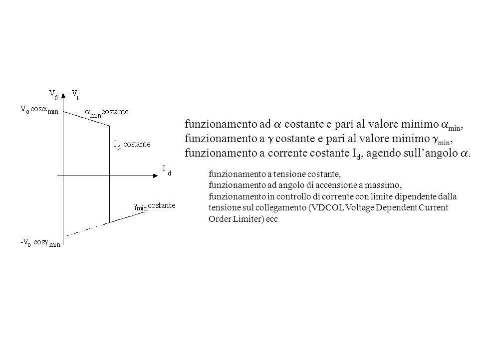 funzionamento ad costante e pari al valore minimo min, funzionamento a costante e pari al valore minimo min, funzionamento a corrente costante I d, agendo sullangolo.
