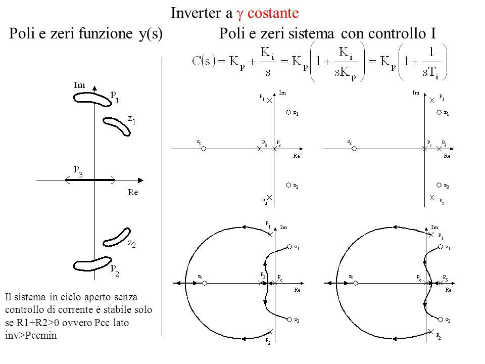 Poli e zeri funzione y(s)Poli e zeri sistema con controllo I Il sistema in ciclo aperto senza controllo di corrente è stabile solo se R1+R2>0 ovvero Pcc lato inv>Pccmin Inverter a costante