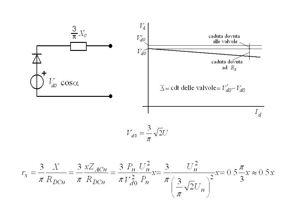 Modello alle variazioni supponendo costante la forza elettromotrice lato inverter sia ad costante che costante Con parametri tipici e L1=L2 segno dipendente da R2: positivo a costante segno dipendente da R1+R2