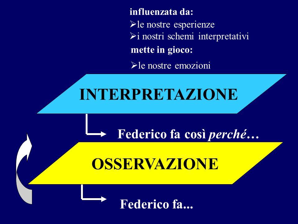 OSSERVAZIONE Federico fa... Federico fa così perché… INTERPRETAZIONE influenzata da: le nostre esperienze i nostri schemi interpretativi mette in gioc