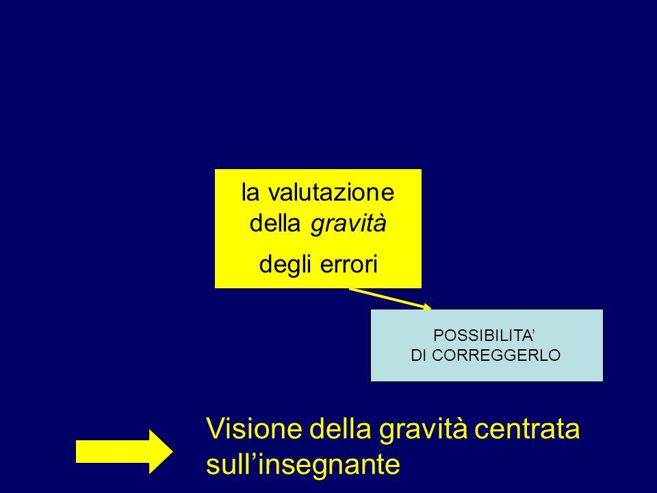la valutazione della gravità degli errori POSSIBILITA DI CORREGGERLO Visione della gravità centrata sullinsegnante