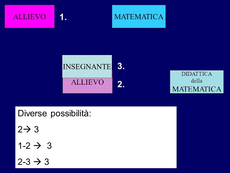 ALLIEVO DIDATTICA della MATEMATICA ALLIEVO INSEGNANTE MATEMATICA 1. 2. 3. Diverse possibilità: 2 3 1-2 3 2-3 3