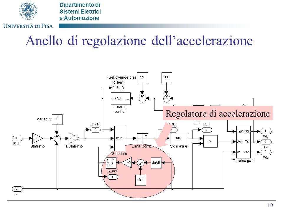 Dipartimento di Sistemi Elettrici e Automazione 10 Anello di regolazione dellaccelerazione Regolatore di accelerazione