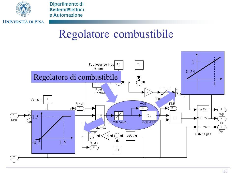 Dipartimento di Sistemi Elettrici e Automazione 13 Regolatore combustibile Regolatore di combustibile -0.1 1.5 1 1 0.23