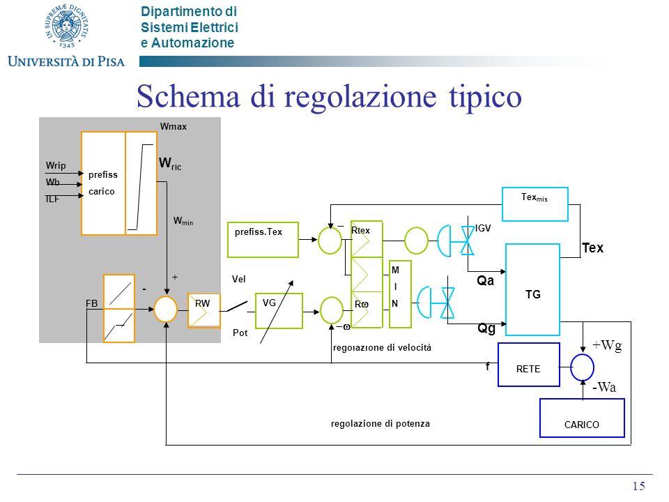 Dipartimento di Sistemi Elettrici e Automazione 15 Schema di regolazione tipico -Wa +Wg -Wa