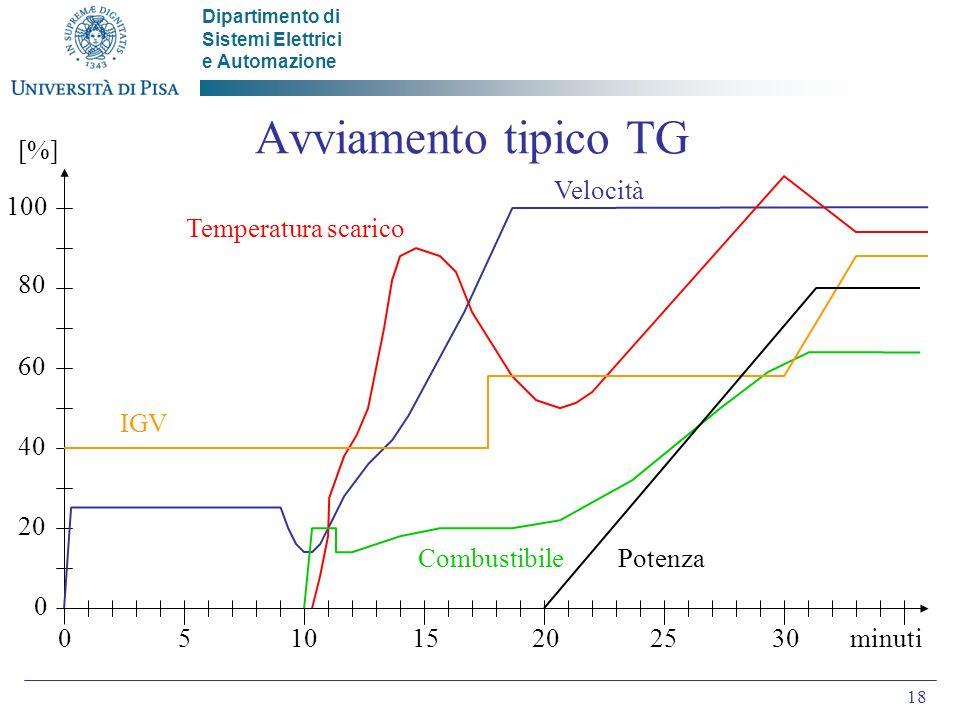 Dipartimento di Sistemi Elettrici e Automazione 18 Avviamento tipico TG 51015202530minuti 20 40 60 80 100 0 0 [%] IGV Velocità Temperatura scarico PotenzaCombustibile