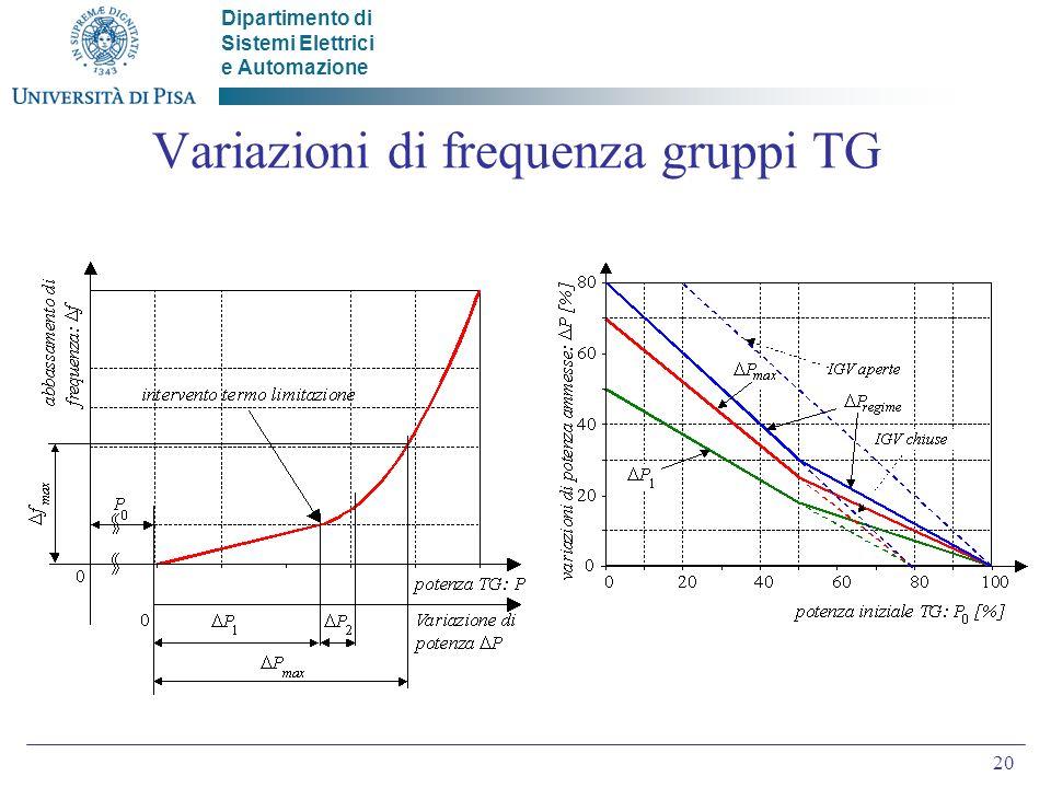 Dipartimento di Sistemi Elettrici e Automazione 20 Variazioni di frequenza gruppi TG