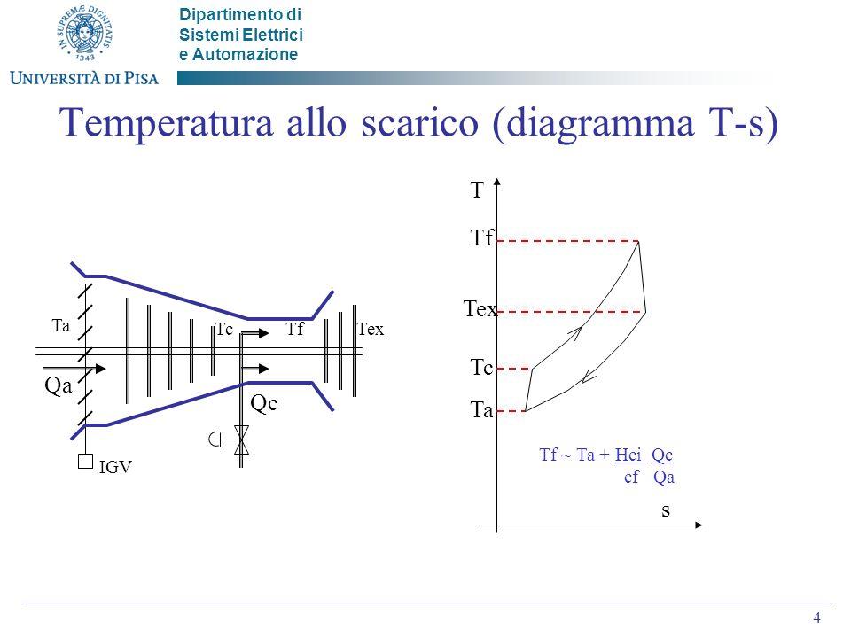 Dipartimento di Sistemi Elettrici e Automazione 4 Temperatura allo scarico (diagramma T-s) IGV Qa Qc Ta TcTfTex Tf Tex Tc Ta T s Tf ~ Ta + Hci Qc cf Qa