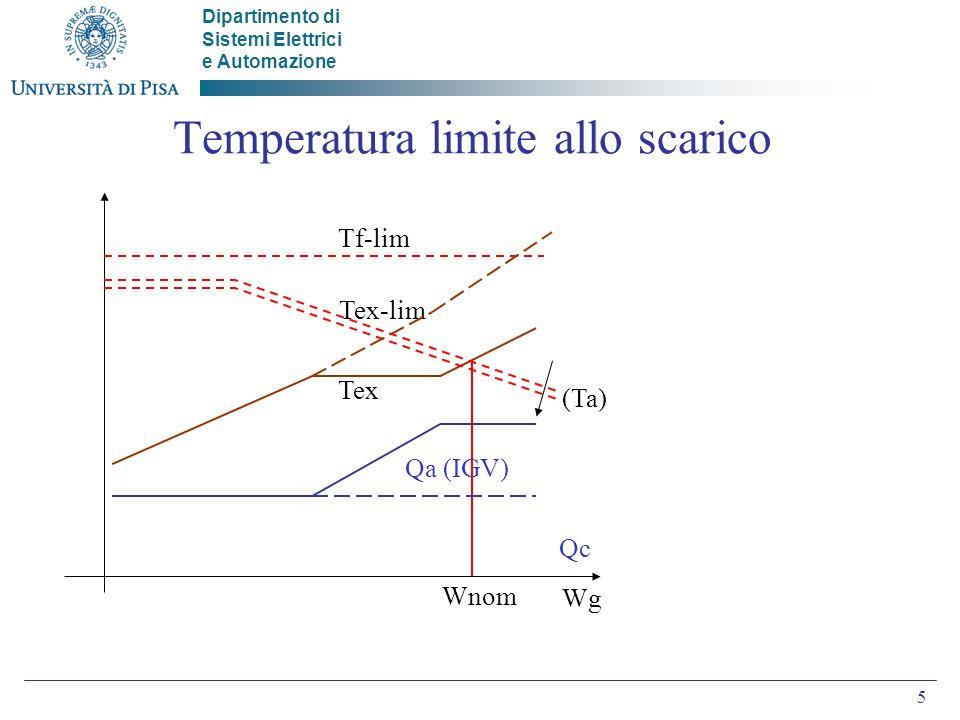 Dipartimento di Sistemi Elettrici e Automazione 5 Temperatura limite allo scarico Tex-lim Tex Qa (IGV) Wg Wnom (Ta) Tf-lim Qc