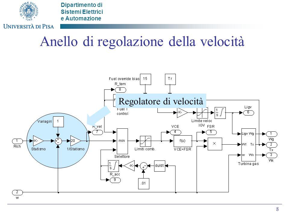 Dipartimento di Sistemi Elettrici e Automazione 8 Anello di regolazione della velocità Regolatore di velocità