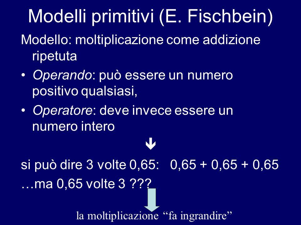 Modelli primitivi (E. Fischbein) Modello: moltiplicazione come addizione ripetuta Operando: può essere un numero positivo qualsiasi, Operatore: deve i