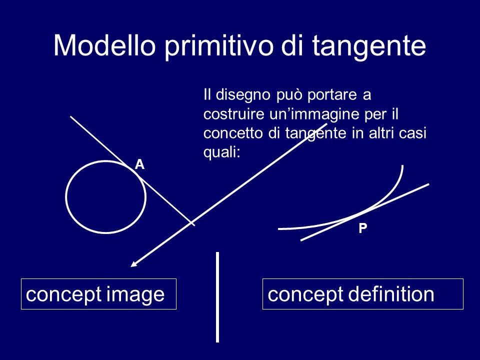 Modello primitivo di tangente A Il disegno può portare a costruire unimmagine per il concetto di tangente in altri casi quali: concept imageconcept definition P