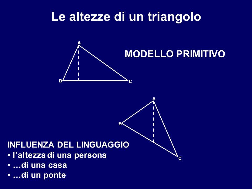 A B C A B C Le altezze di un triangolo INFLUENZA DEL LINGUAGGIO laltezza di una persona …di una casa …di un ponte MODELLO PRIMITIVO