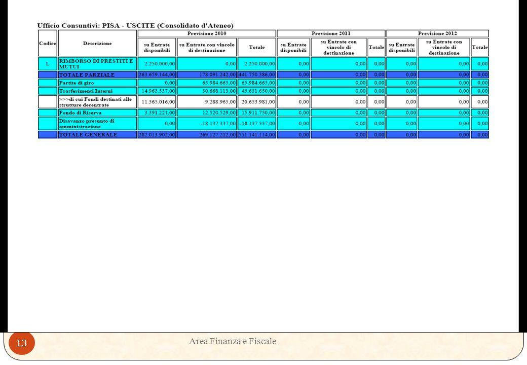 Area Finanza e Fiscale 12