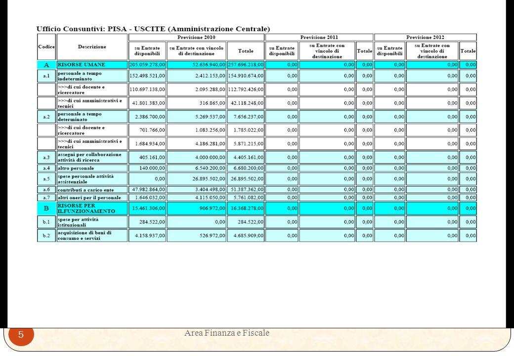Area Finanza e Fiscale 4 RIFERIMENTI NORMATIVI Nota MIUR n.