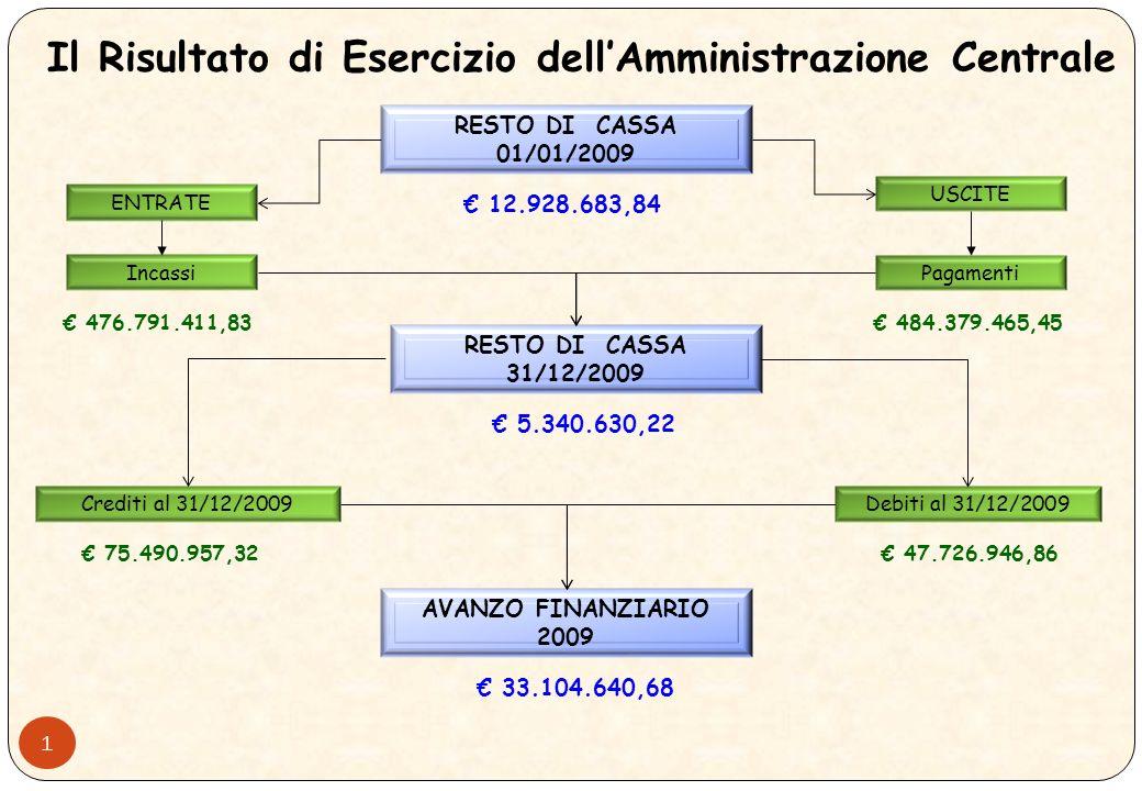 Area Finanza e Fiscale – Ufficio Finanza e Contabilità 10 Giugno 2010 Area Finanza e Fiscale – Ufficio Finanza e Contabilità 10 Giugno 2010 UNIVERSITA DI PISA CONTO CONSUNTIVO ESERCIZIO 2009