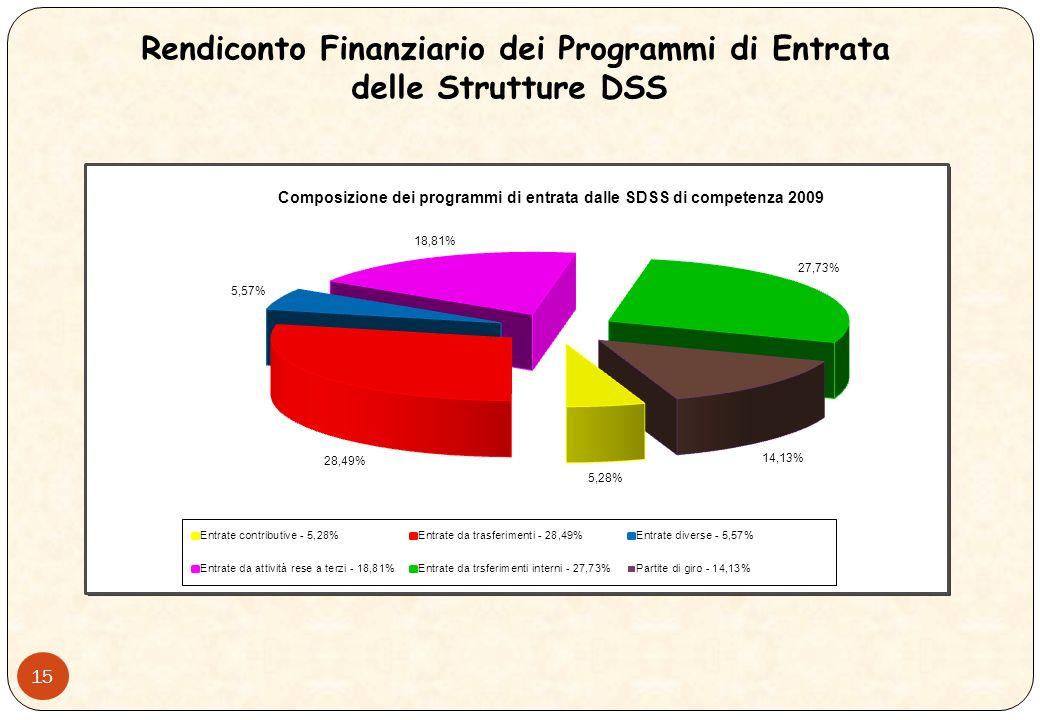 14 Rendiconto Finanziario dei Programmi di Entrata delle Strutture DSS Descrizione Programmi di Competenza Esercizio 2009 IncassiCreditiTotale Avanzo
