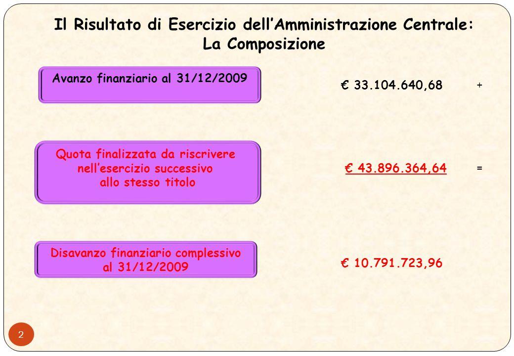 1 Il Risultato di Esercizio dellAmministrazione Centrale RESTO DI CASSA 01/01/2009 12.928.683,84 ENTRATE Incassi 476.791.411,83 USCITE Pagamenti 484.379.465,45 RESTO DI CASSA 31/12/2009 5.340.630,22 Crediti al 31/12/2009 75.490.957,32 Debiti al 31/12/2009 47.726.946,86 AVANZO FINANZIARIO 2009 33.104.640,68