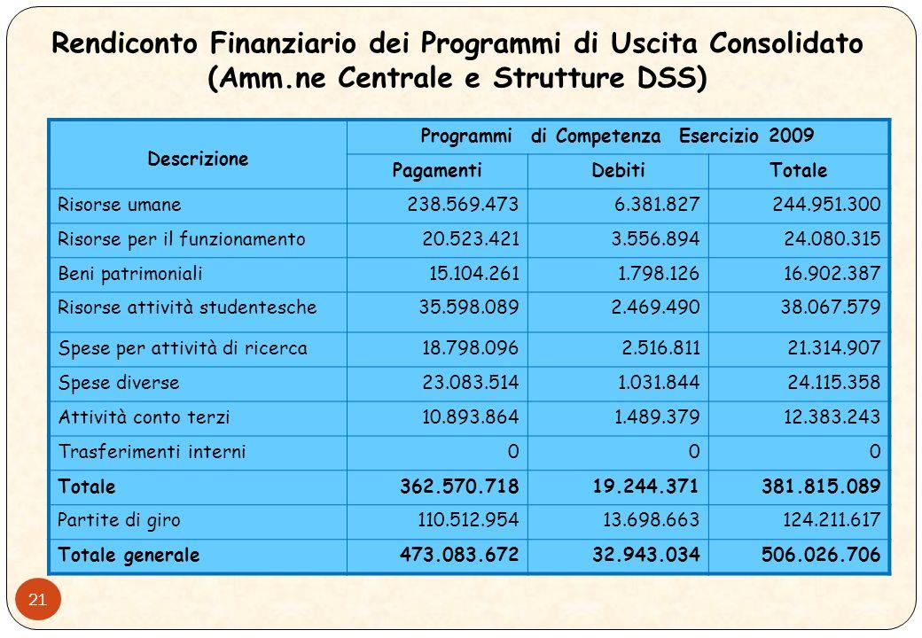 20 Rendiconto Finanziario dei Programmi di Entrata Consolidato (Amm.ne Centrale e Strutture DSS)